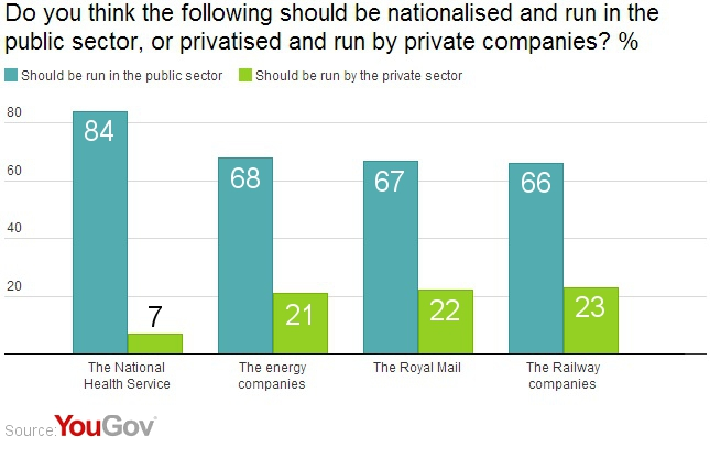 Support for nationalisation