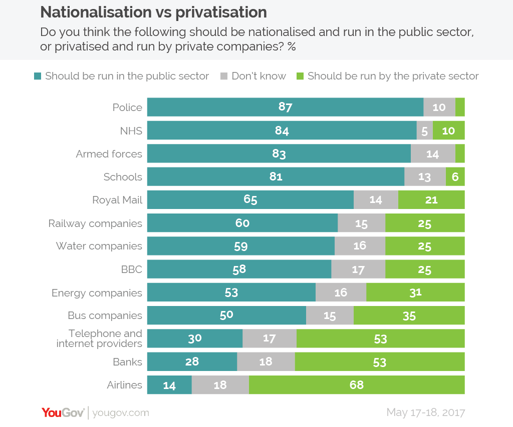 National vs Private
